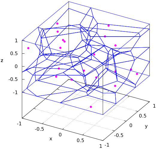 Clustering With Voronoi Diagrams